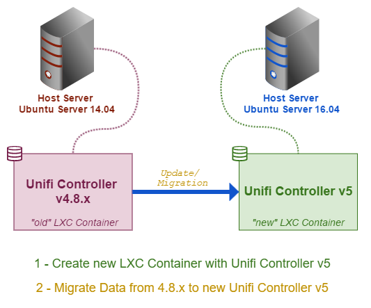 1 - Setup LXC with Unifi Controller v5 on Ubuntu 16.04